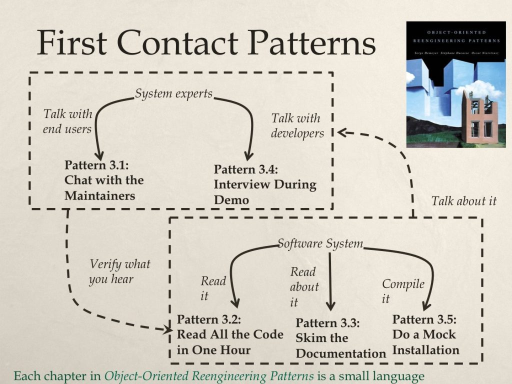 First contact design pattern language