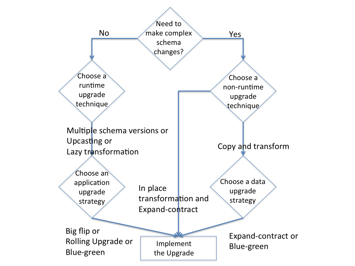 Decision Tree for Upgrading an Event Store System from The Dark Side of Event Sourcing: Managing Data Conversion
